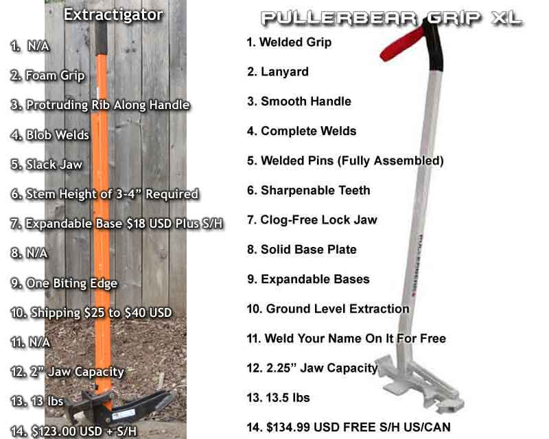 Compare Extractigator to the Pullerbear Tree Puller